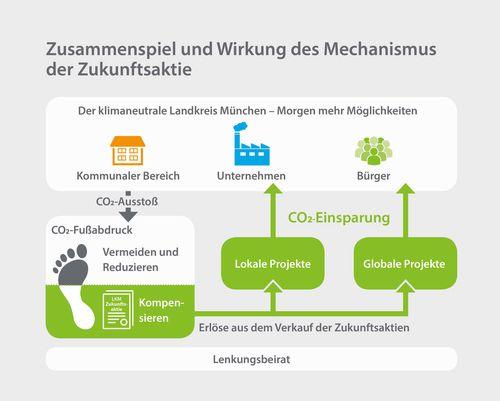 Foto: Grafik zum Mechanismus der Zukunftsaktie
