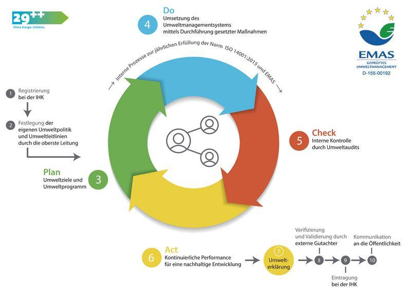 Foto: Grafik über Umweltmanagementsystem