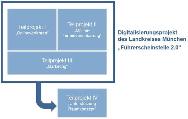 Grafik: Führerschein 2.0
