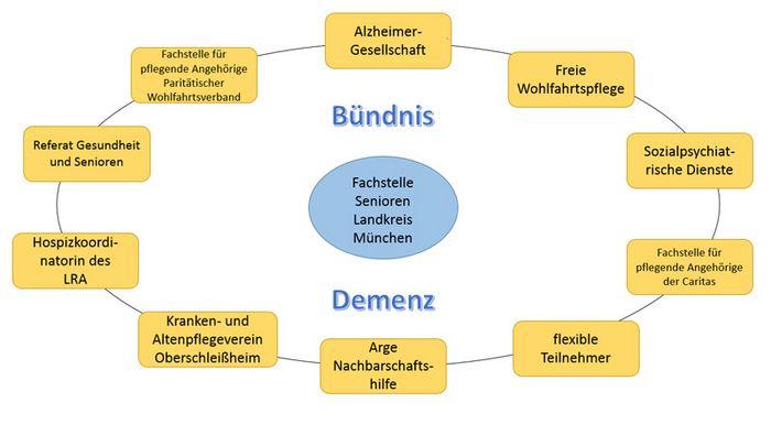 "Foto: Grafik Bündnispartner des ""Bündnis Demenz"""