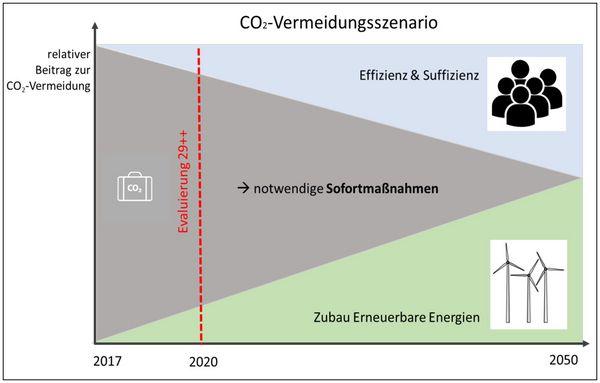 Foto: Grafik zur CO2-Vermeidung