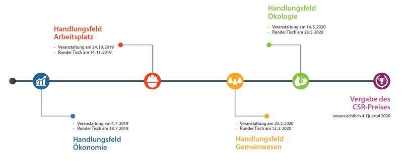 Grafik: Termine des CSR-Projekts