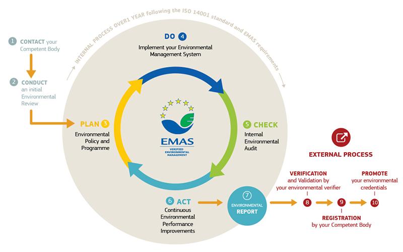 Grafik: Der kontinuierliche Verbesserungsprozess des Umweltmanagementsystems